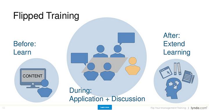 Flip Your Management Training