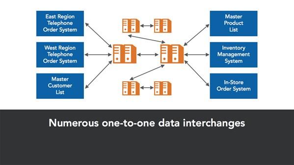Lynda Com Building Modern Enterprise Data Roadmap