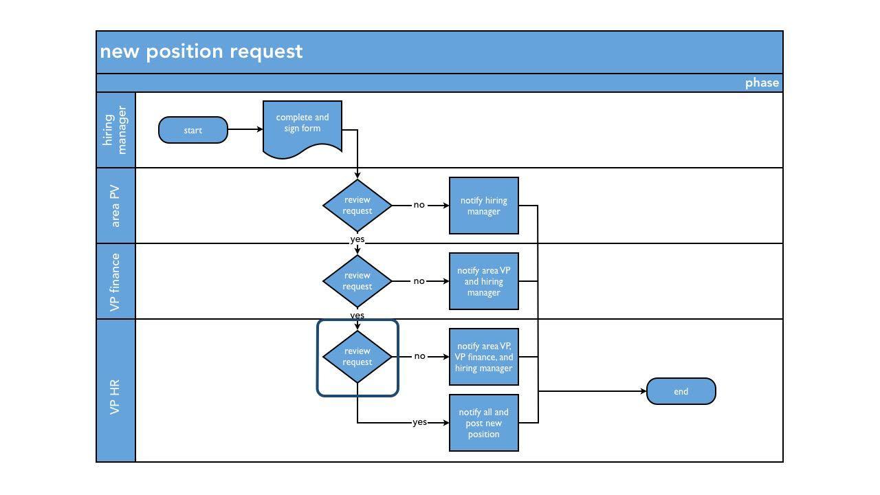 Welcome: SharePoint Designer 2010: Building Custom Workflows