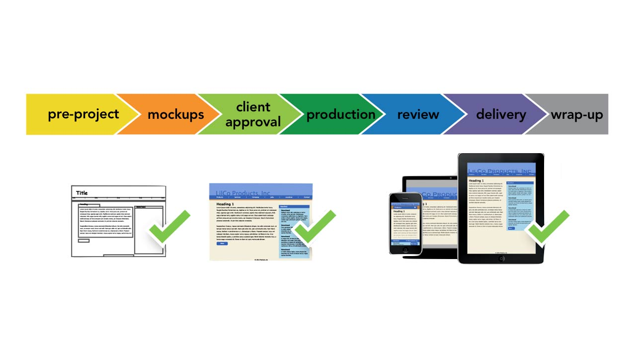 responsive design workflows