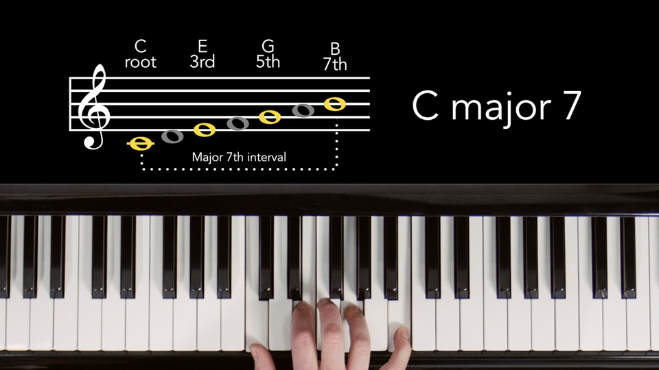 Triads with an added note: Music Theory for Songwriters: Harmony