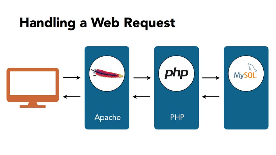 Welcome: Installing Apache, MySQL, and PHP