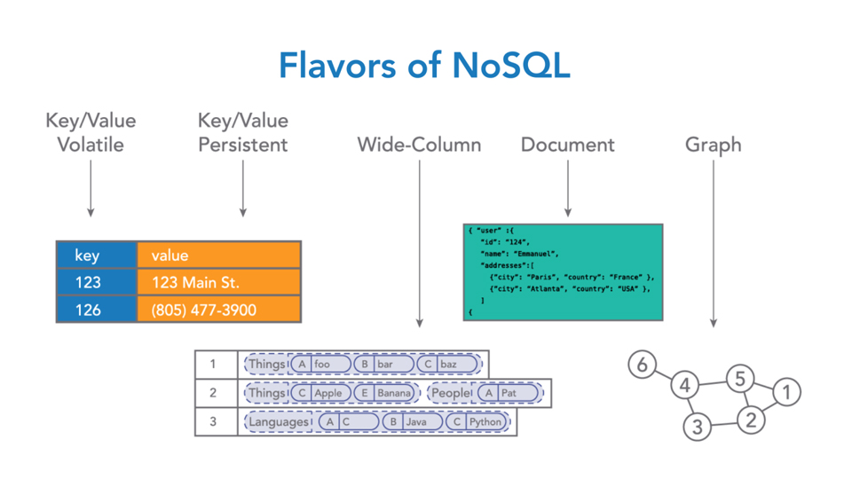 Welcome: NoSQL for SQL Professionals