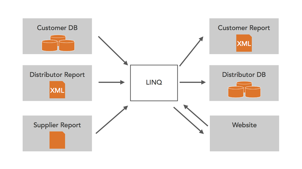 Perform operations on source elements: LINQ with C# Essential Training