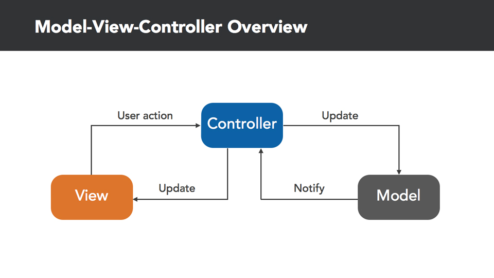 Adding polish to your app: Understanding the Model-View-Controller Design Pattern in iOS