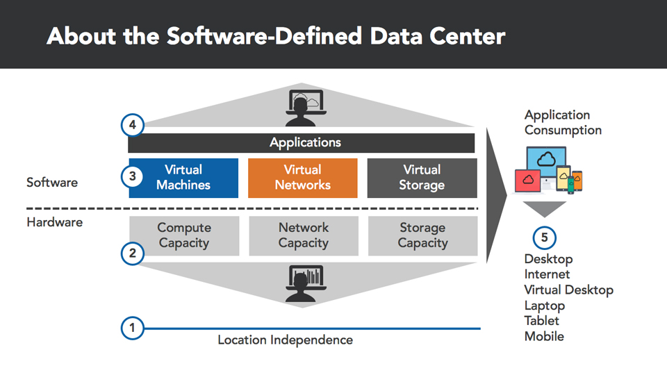 What you should know: Up and Running with VMware NSX