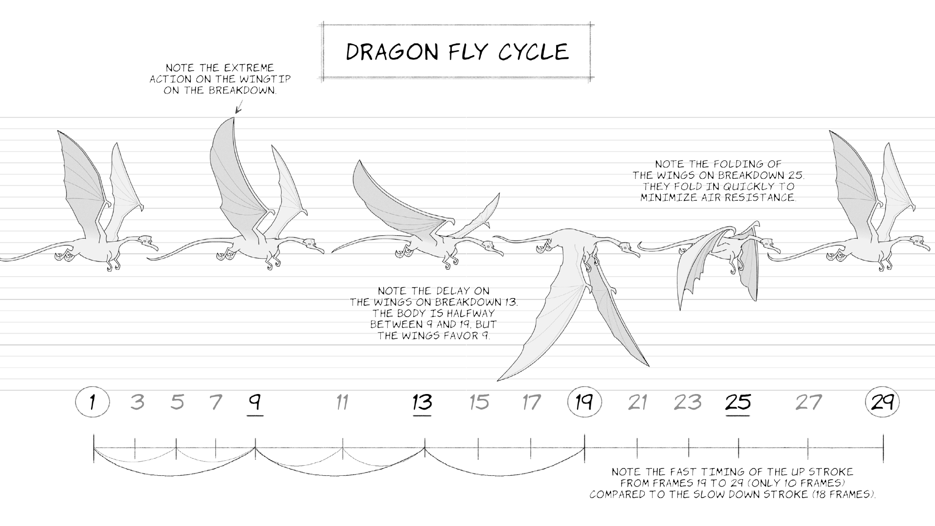 2D Animation: Animate Flying Creatures