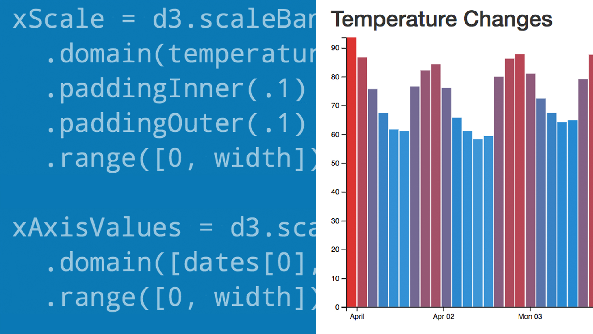 Learning Data Visualization with D3 js