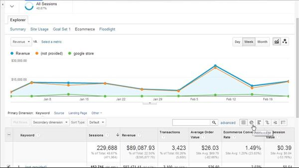 Google Analytics Essential Training