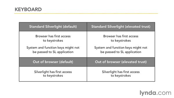 Exploring Silverlight trust levels : Silverlight 5 Essential Training
