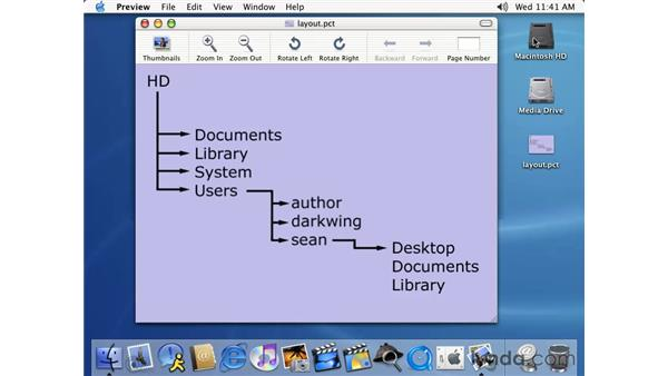 OS layout: Learning Mac OS X 10.2 Jaguar