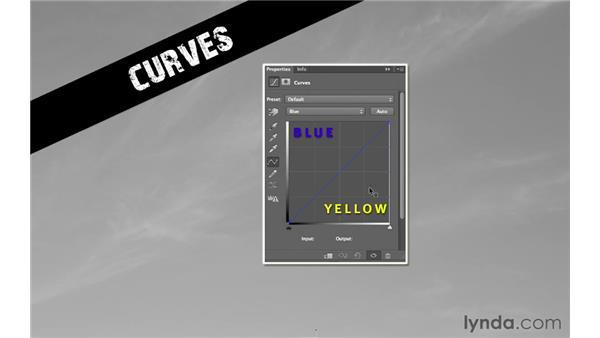Introducing the Curves dialog box: Photoshop CS6 for Photographers