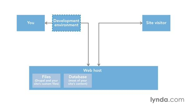 Understanding your Drupal site's place on the web: Drupal 7 Advanced Training
