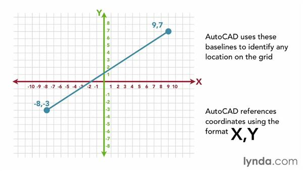 Understanding the Cartesian coordinate system: AutoCAD 2013 Essentials: 02 Drawing Fundamentals