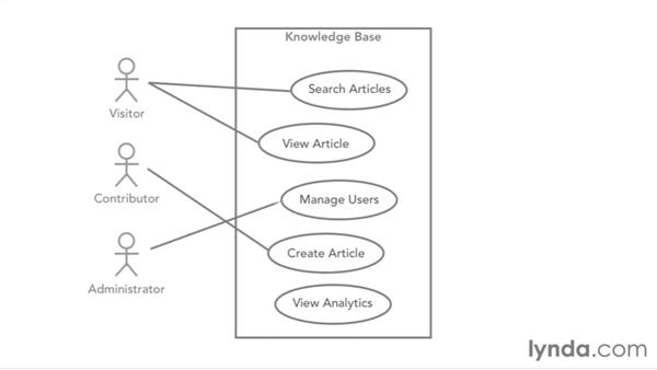 Diagramming use cases ccuart Image collections
