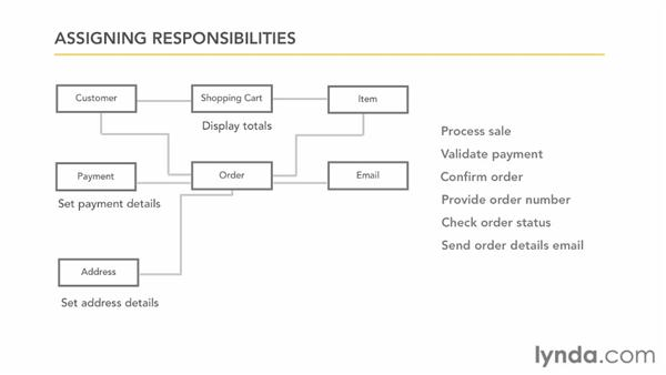 Identifying class responsibilities: Foundations of Programming: Object-Oriented Design
