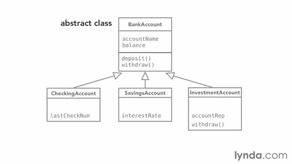using templates in java - using abstract classes