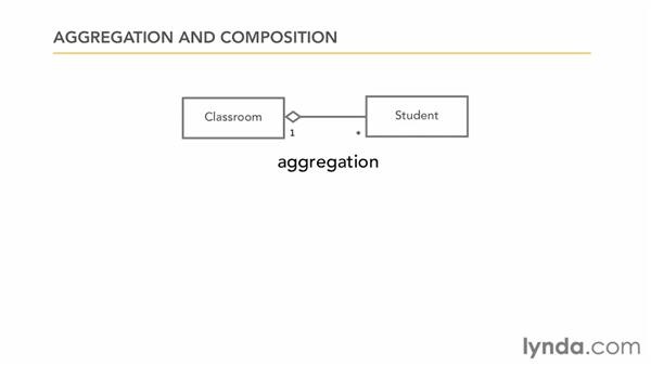 Using aggregation and composition: Foundations of Programming: Object-Oriented Design