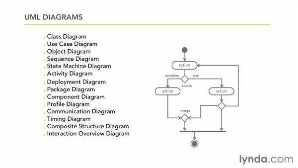 Working With Advanced Uml Diagrams