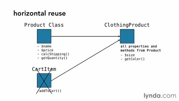 Introducing Horizontal Reuse: PHP 5.4 New Features