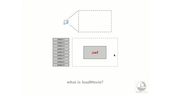 what is loadMovie?: Flash MX 2004 Essential Training