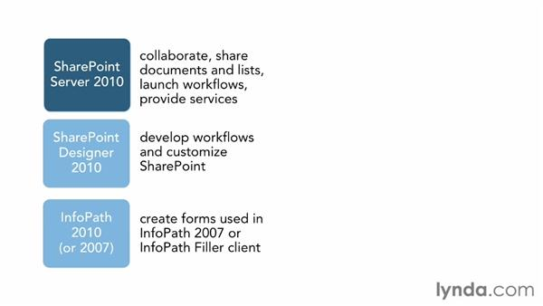 What you need to know: SharePoint Designer 2010: Building Custom Workflows