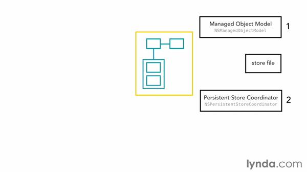 Understanding the managed object context: Core Data for iOS and OS X
