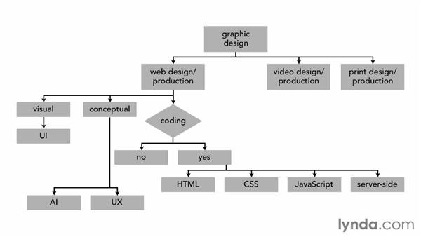 Exploring each role in the responsive design process: Responsive Design Workflows
