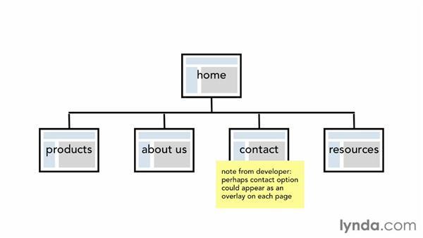 Creating diagrams: Responsive Design Workflows