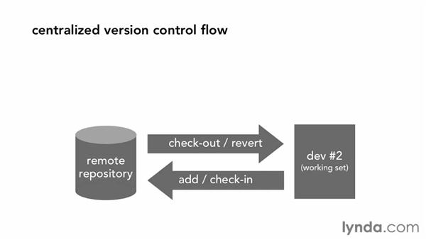 Exploring centralized vs. distributed systems: Fundamentals of Software Version Control