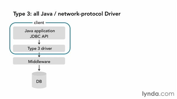 Choosing a JDBC driver: Java Database Integration with JDBC