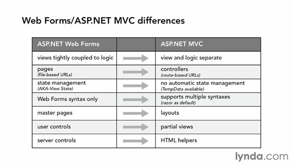 ASP.NET MVC for Web Forms developers: ASP.NET MVC 4 Essential Training