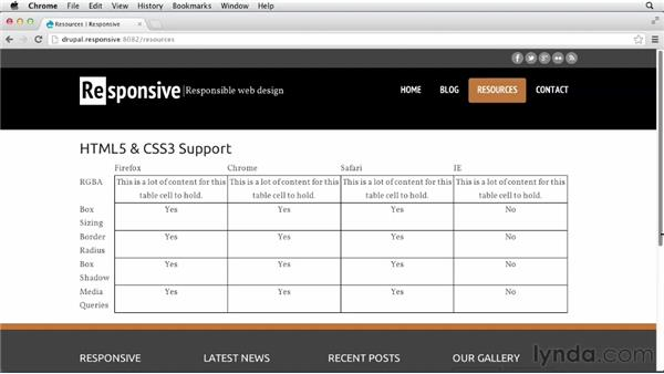 Introduction to responsive tables: Responsive Design with Drupal