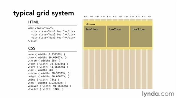 What is a CSS grid?: CSS: Frameworks and Grids