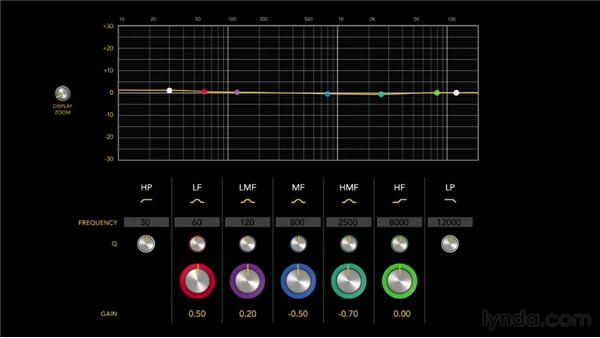 Understanding equalization (EQ): Audio Mastering Techniques