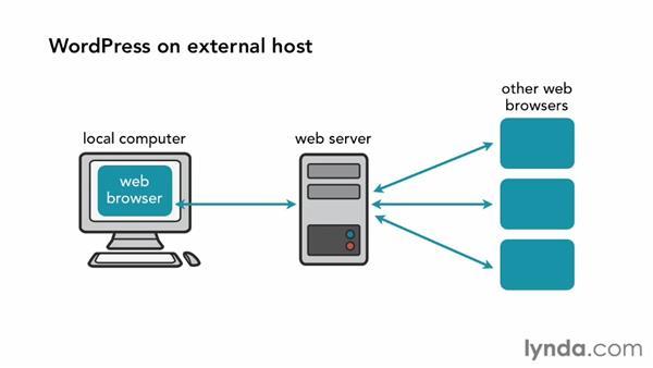 What is WAMP?: Installing and Running WordPress: WAMP