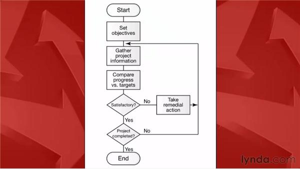 The standard life cycle of a project: Practical Project Management for Creative Projects
