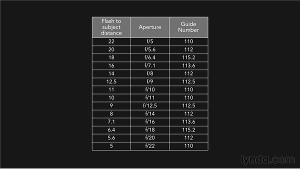 Understanding why guide number math works: Lighting for Photographers: Flash Exposure Fundamentals
