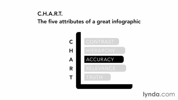 The five keys to a great infographic: Creating Infographics with Illustrator (2013)