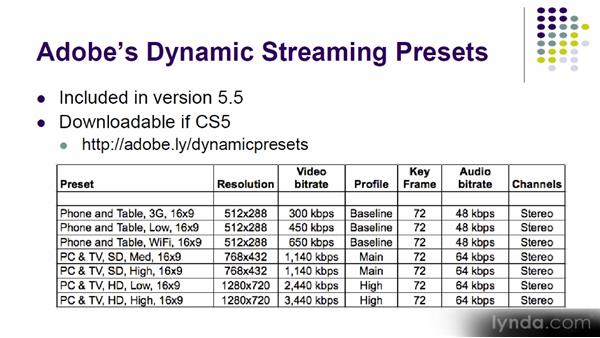 Dynamic streaming: Up and Running with Adobe Media Encoder