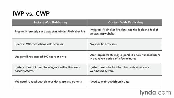 Understanding web publishing options: FileMaker Pro 12 in Depth