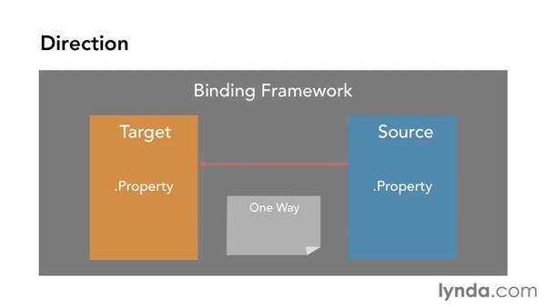 Using data binding to work with data: Building Windows Store Apps Essential Training
