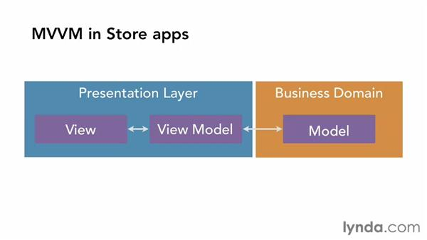 What about MVVM?: Building Windows Store Apps Essential Training