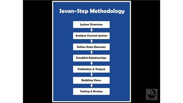 understanding database design: Access 2003 Essential Training