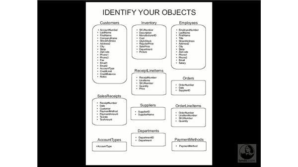define data elements: Access 2003 Essential Training
