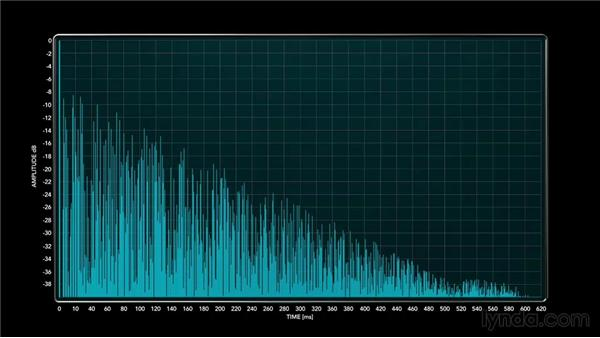 Using convolution correctly: Foundations of Audio: Reverb