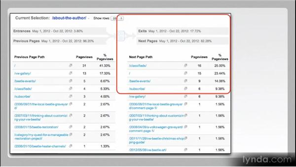 Action determines engagement: Web Analytics Fundamentals