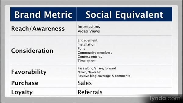 The value of social media: Web Analytics Fundamentals