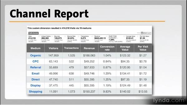 CEO reports: Web Analytics Fundamentals