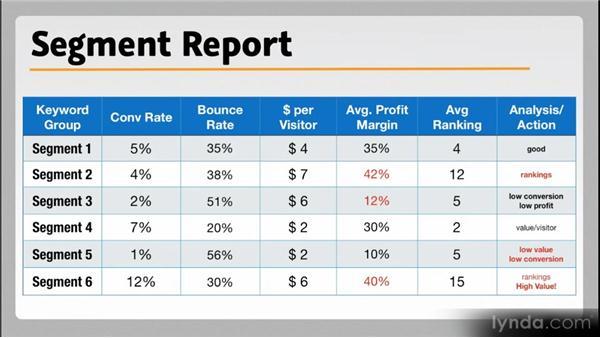 Manager reports: Web Analytics Fundamentals